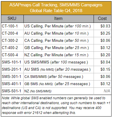 Text message marketing for local businesses - ASAPmaps